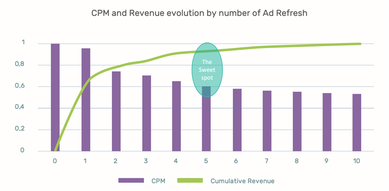 The Ultimate Ad Refresh Solution