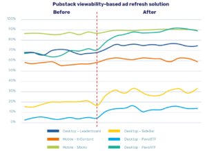 Pubstack viewability-based solution before vs after